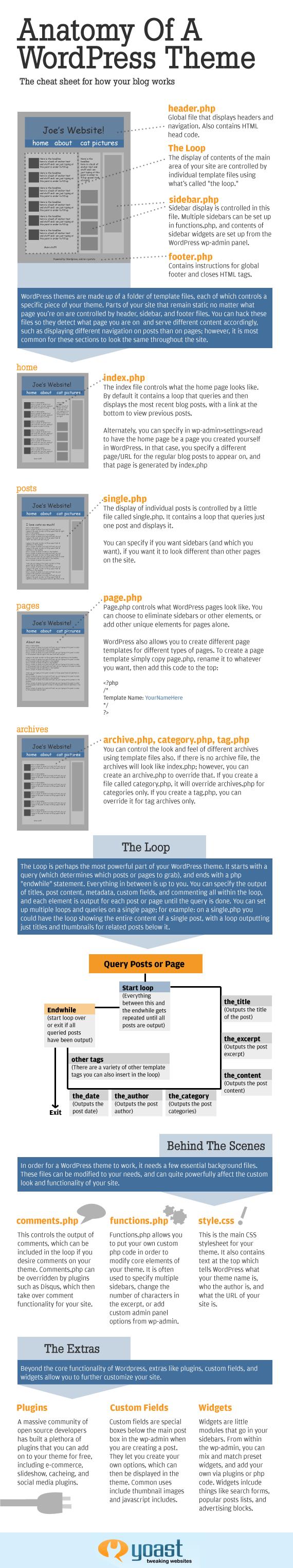 A anatomia de um tema no WordPress